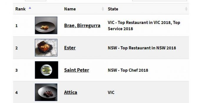 2018 Top 100 Restaurants